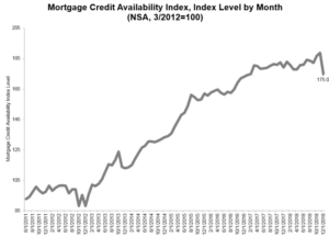 Mortgage Credit Availability Decreased in December