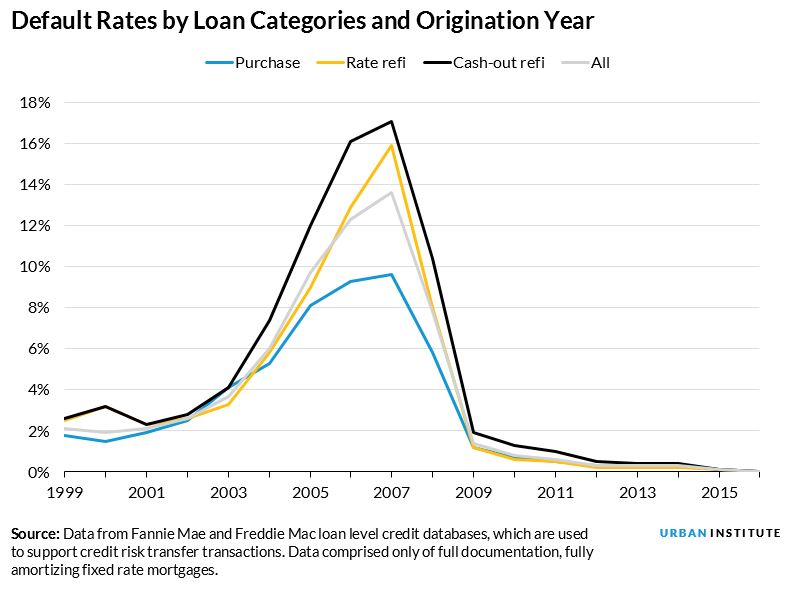 A Significantly Improved Appraisal Process Has Reduced the Riskiness of Refinance Mortgages