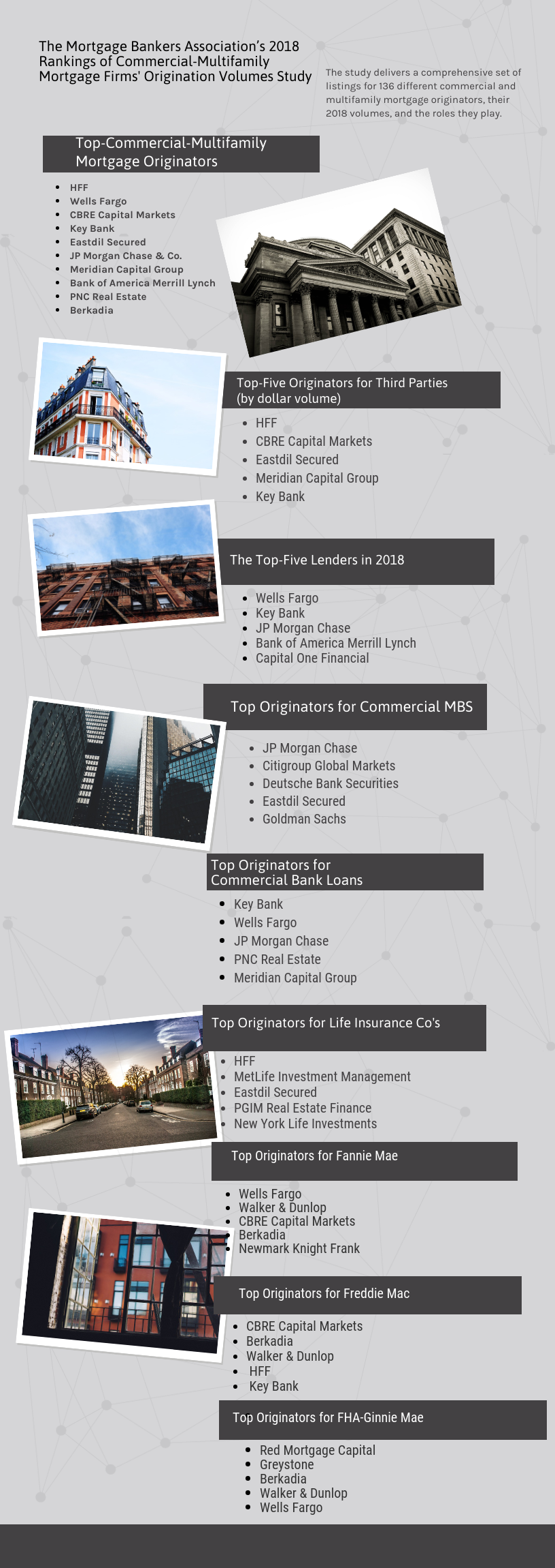 MBA's Commercial-Multifamily Rankings