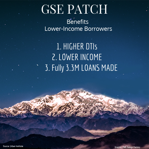GSE Patch led to higher DTIs and lower incomes.