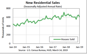 Monthly New Residential Home Sales